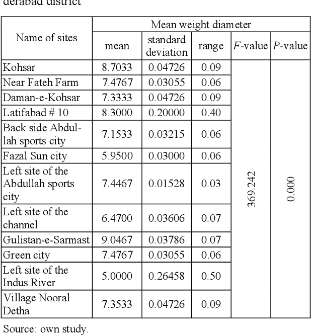 PDF] The stability of soil aggregates in tilled fallow areas