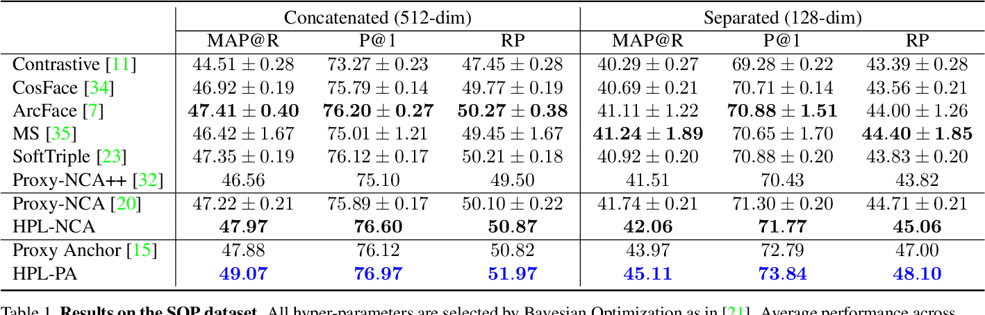 Figure 2 for Hierarchical Proxy-based Loss for Deep Metric Learning