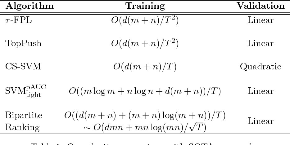 Figure 2 for tau-FPL: Tolerance-Constrained Learning in Linear Time