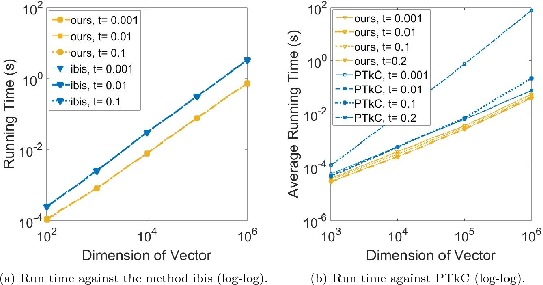 Figure 3 for tau-FPL: Tolerance-Constrained Learning in Linear Time