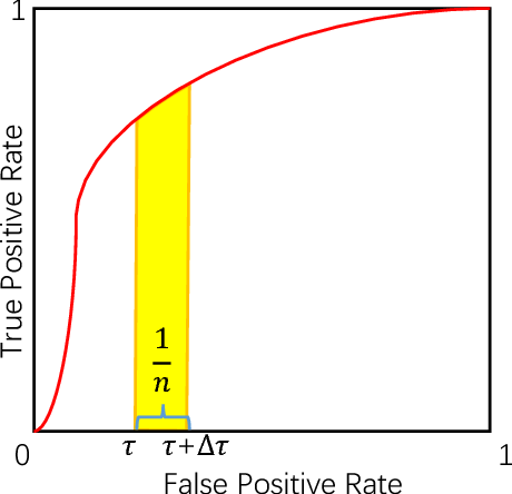 Figure 1 for tau-FPL: Tolerance-Constrained Learning in Linear Time
