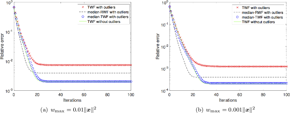 Figure 3 for Median-Truncated Nonconvex Approach for Phase Retrieval with Outliers