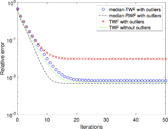 Figure 4 for Median-Truncated Nonconvex Approach for Phase Retrieval with Outliers