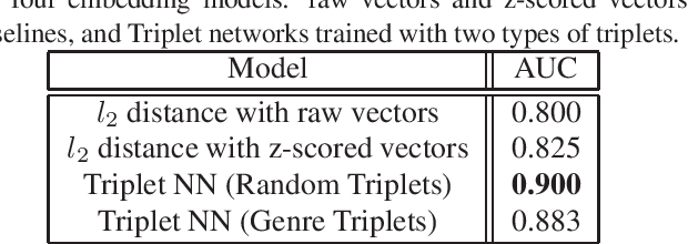 Figure 1 for Content-based Music Similarity with Triplet Networks