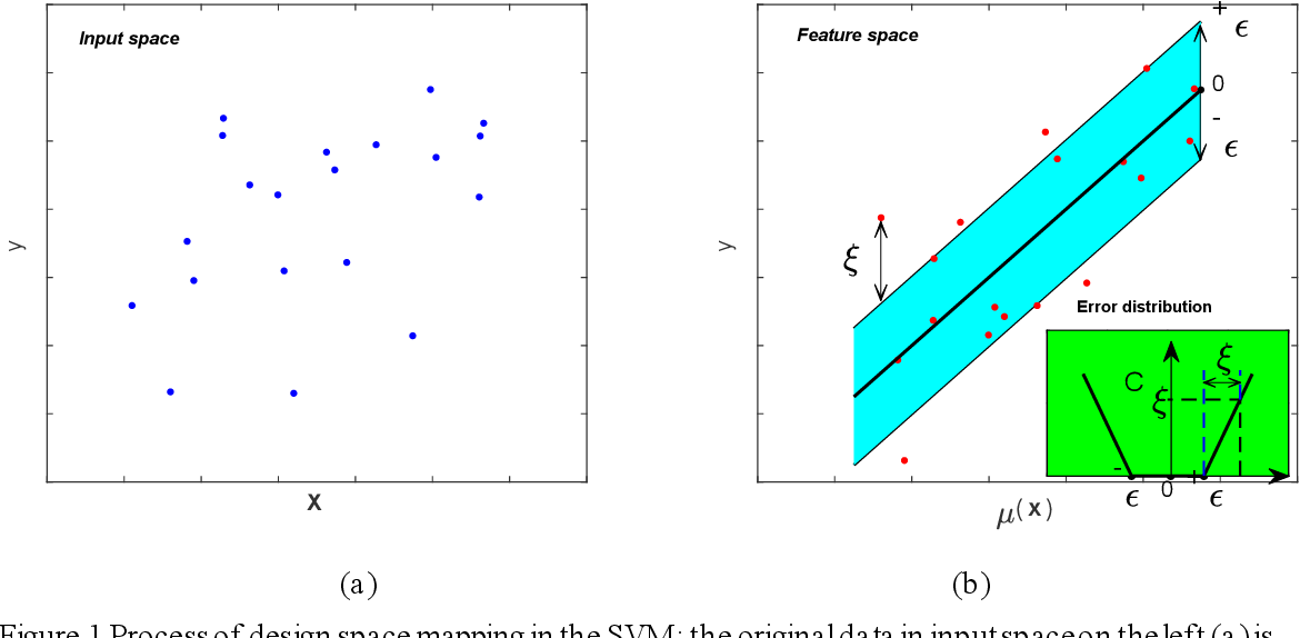 Figure 2 for Understanding the effect of hyperparameter optimization on machine learning models for structure design problems