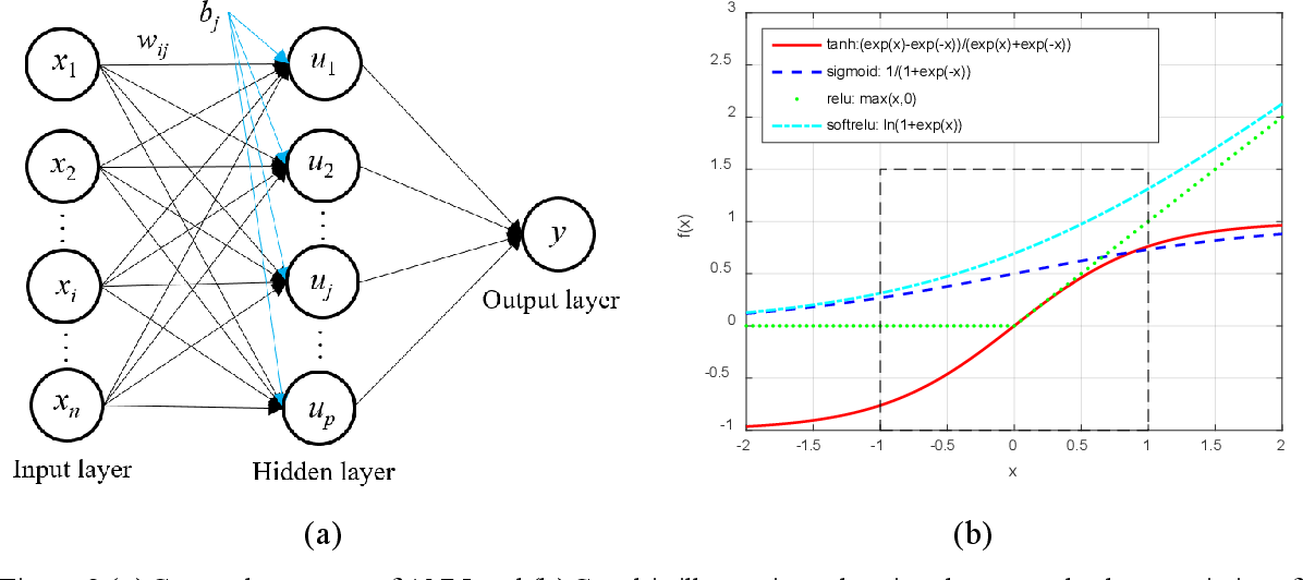 Figure 3 for Understanding the effect of hyperparameter optimization on machine learning models for structure design problems