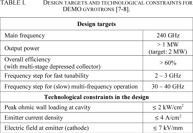 TABLE I. DESIGN TARGETS AND TECHNOLOGICAL CONSTRAINTS FOR DEMO GYROTRONS [7-8].