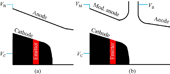 Fig. 1. Simple schematic of (a) diode-type and (b) triode-type gun. Here, VC is the cathode voltage, VB is the anode voltage and VM is the modulating anode voltage.