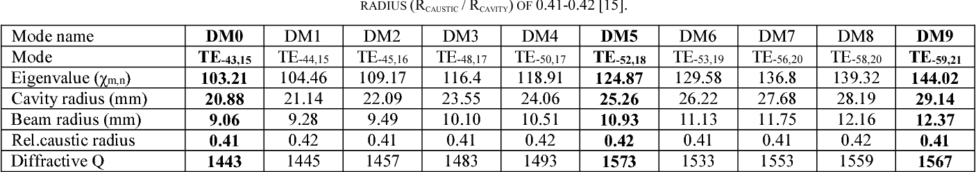 TABLE II. SELECTED HIGH-ORDER MODES CONSIDERED FOR THE ANALYSIS. ALL THE SELECTED MODES HAVE NEARLY THE SAME RELATIVE CAUSTIC RADIUS (RCAUSTIC / RCAVITY) OF 0.41-0.42 [15].