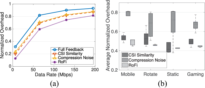 RoFi: Rotation-Aware WiFi Channel Feedback - Semantic Scholar