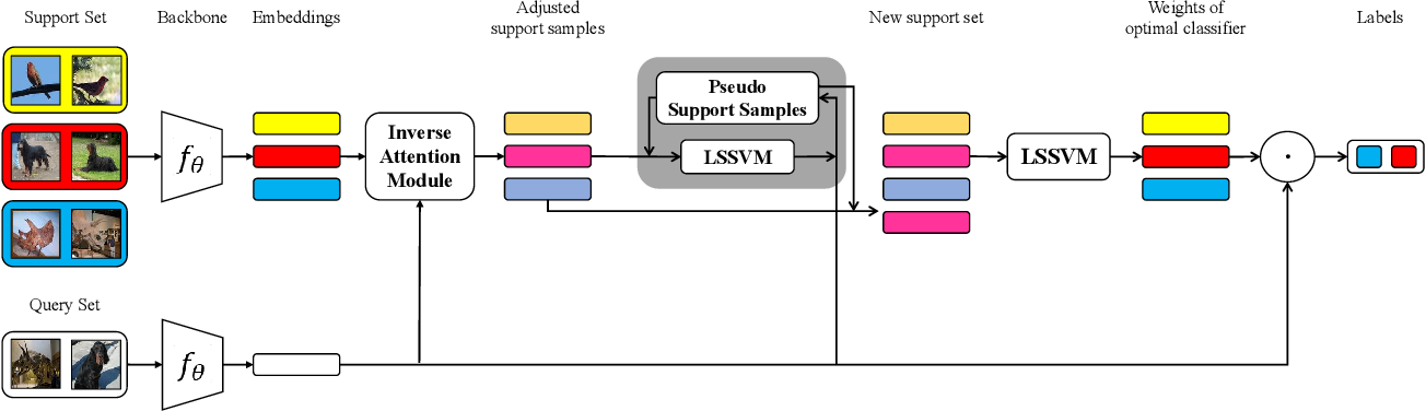 Figure 1 for Few-shot Learning with LSSVM Base Learner and Transductive Modules