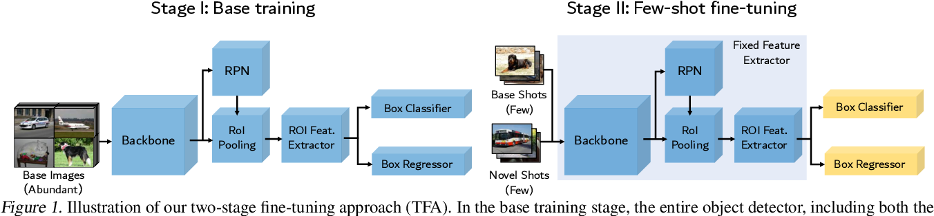 Figure 1 for Frustratingly Simple Few-Shot Object Detection