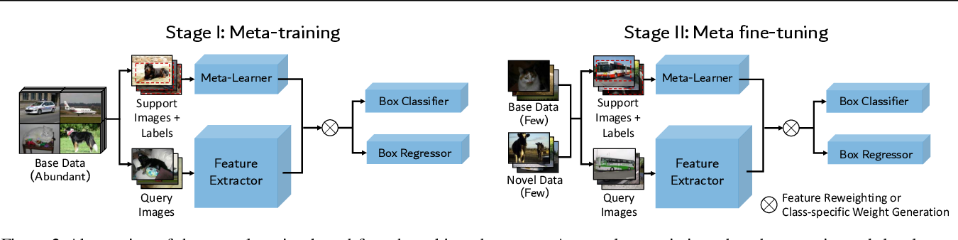 Figure 3 for Frustratingly Simple Few-Shot Object Detection