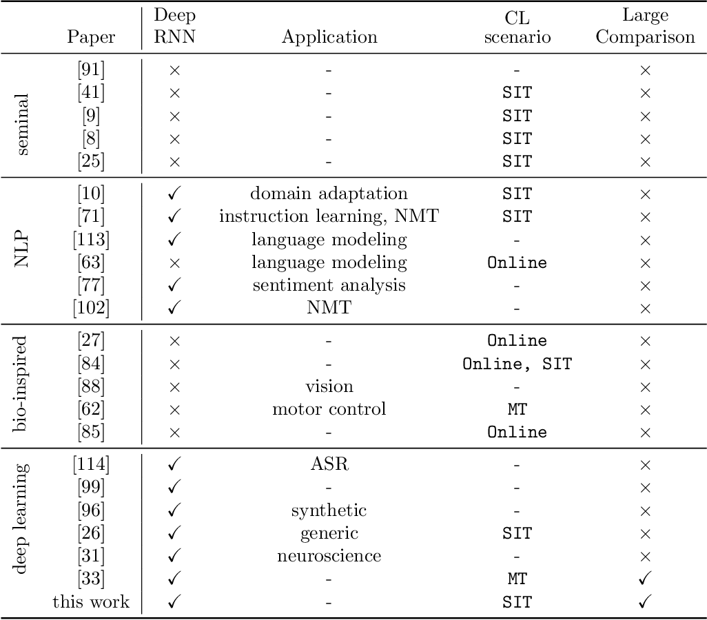 Figure 3 for Continual Learning for Recurrent Neural Networks: an Empirical Evaluation