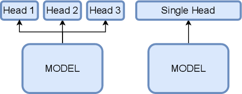 Figure 2 for Continual Learning for Recurrent Neural Networks: an Empirical Evaluation