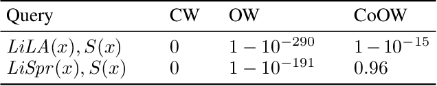 Figure 2 for On Constrained Open-World Probabilistic Databases