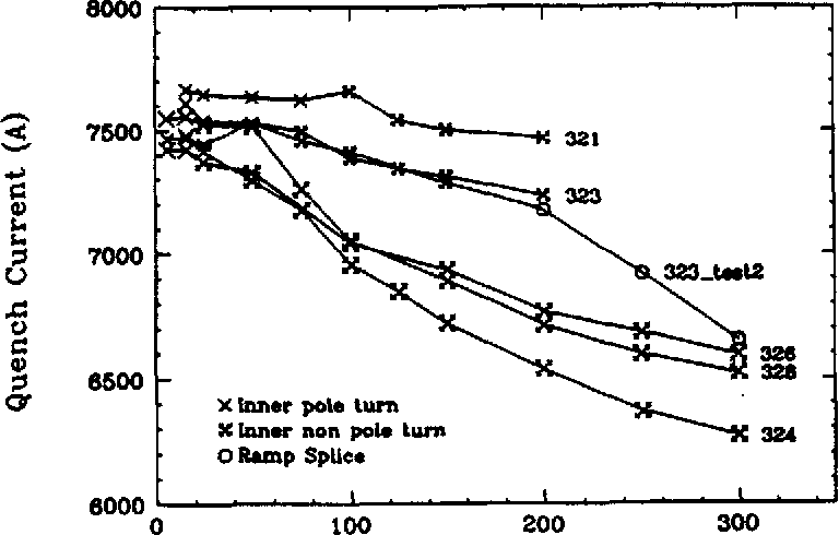 Figure 1 from Results from the Fermilab 1 5 M Model Magnet