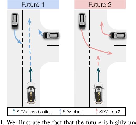 Figure 1 for LookOut: Diverse Multi-Future Prediction and Planning for Self-Driving