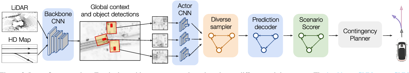 Figure 3 for LookOut: Diverse Multi-Future Prediction and Planning for Self-Driving