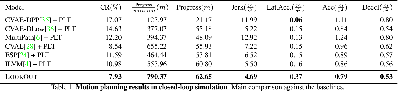 Figure 2 for LookOut: Diverse Multi-Future Prediction and Planning for Self-Driving