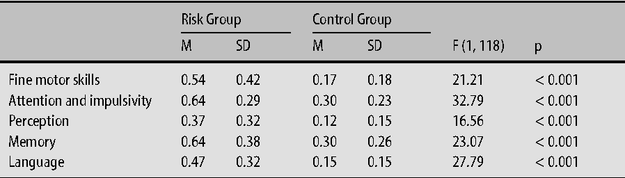 Table 1 Group Means (SD) on FTF Domain Scores of Risk Group and Control Group