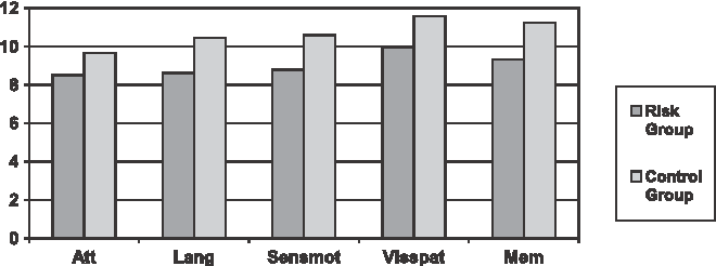 Fig. 1 Test profiles consisting of NEPSY domain scores in risk group (N = 90) and control group (N = 30). Att Attention; Lang Language; Sensmot Sensorimotor functions; Visspat Visuospatial functions; Mem Memory and learning
