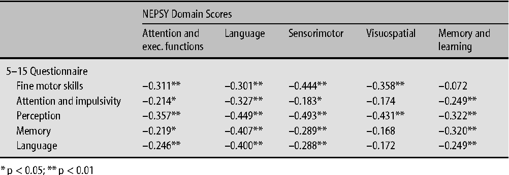 Table 3 Correlations of FTF and NEPSY Domain Scores in the Risk Group