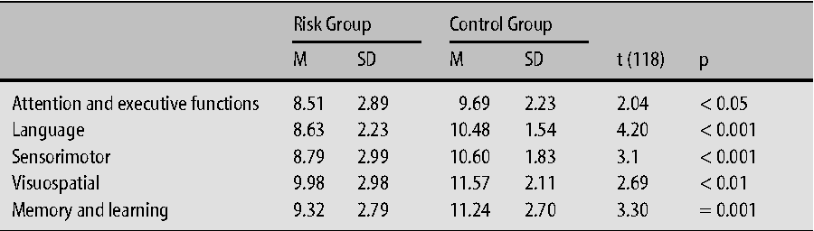 Table 4 Group Means on NEPSY Domain Scores (SD) of Risk Group and Control Group