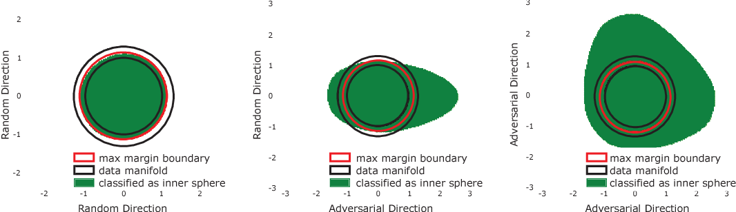 Figure 1 for Adversarial Spheres