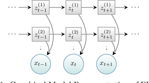Figure 1 for Factorized Asymptotic Bayesian Inference for Factorial Hidden Markov Models