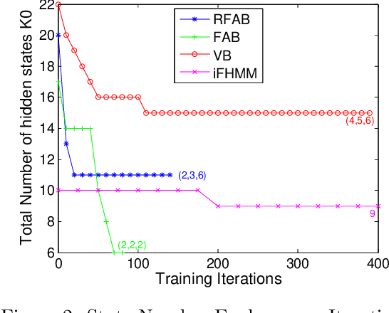 Figure 3 for Factorized Asymptotic Bayesian Inference for Factorial Hidden Markov Models