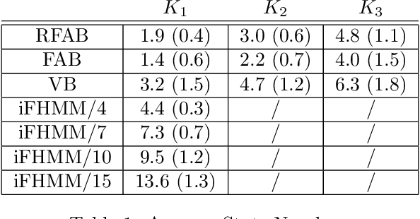 Figure 2 for Factorized Asymptotic Bayesian Inference for Factorial Hidden Markov Models