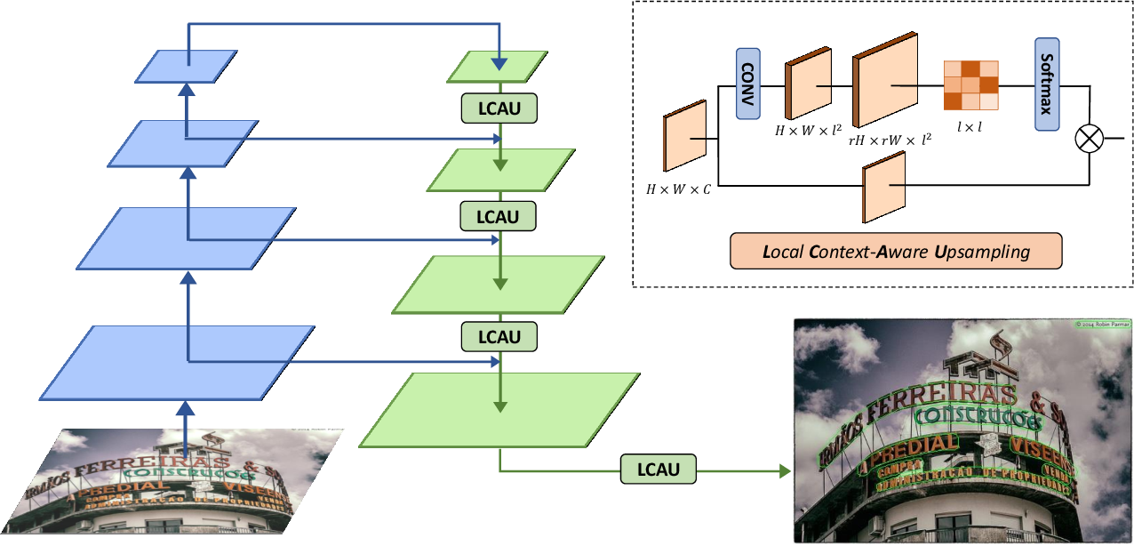 Figure 3 for RSCA: Real-time Segmentation-based Context-Aware Scene Text Detection