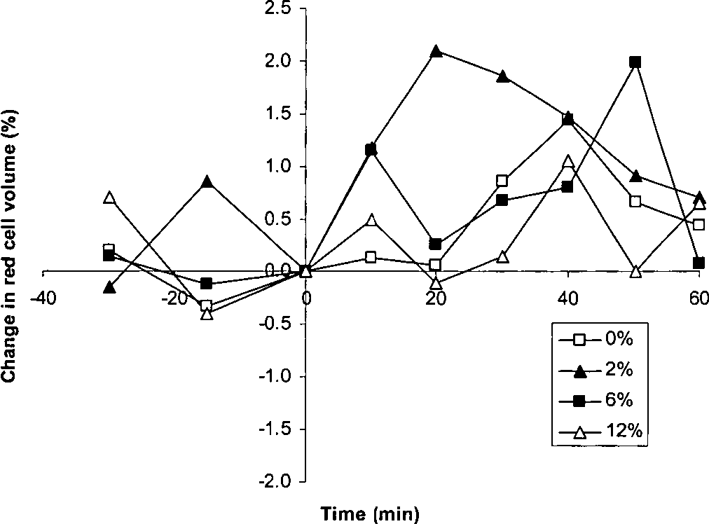 Fluid Balance Sweat Loss And Fluid Intake In Humans