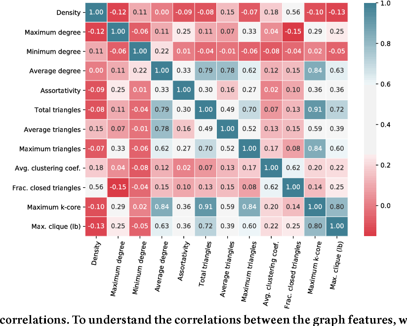 Figure 3 for Predicting Graph Categories from Structural Properties