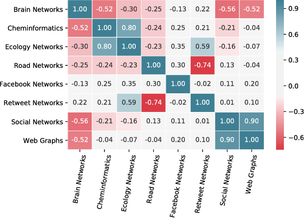 Figure 4 for Predicting Graph Categories from Structural Properties
