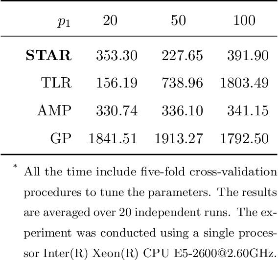 Figure 4 for Sparse Tensor Additive Regression