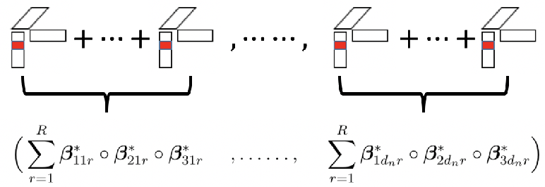 Figure 3 for Sparse Tensor Additive Regression