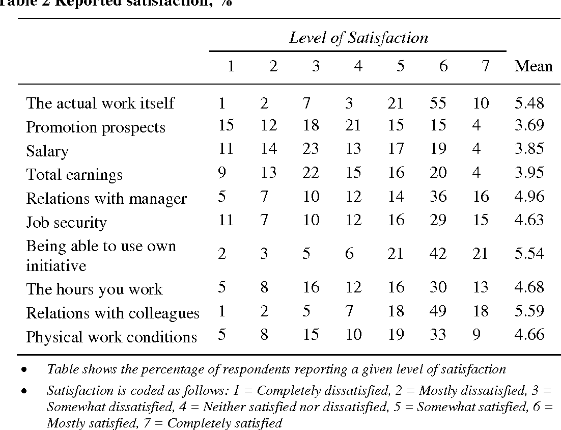 PDF] The job satisfaction of English academics and their