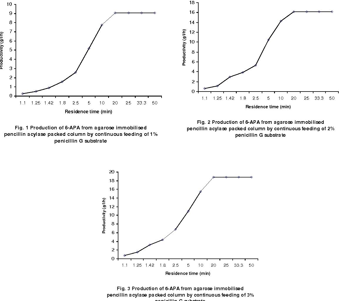figure 3 from kinetic parameter studies of 6 amino penicillanic acid
