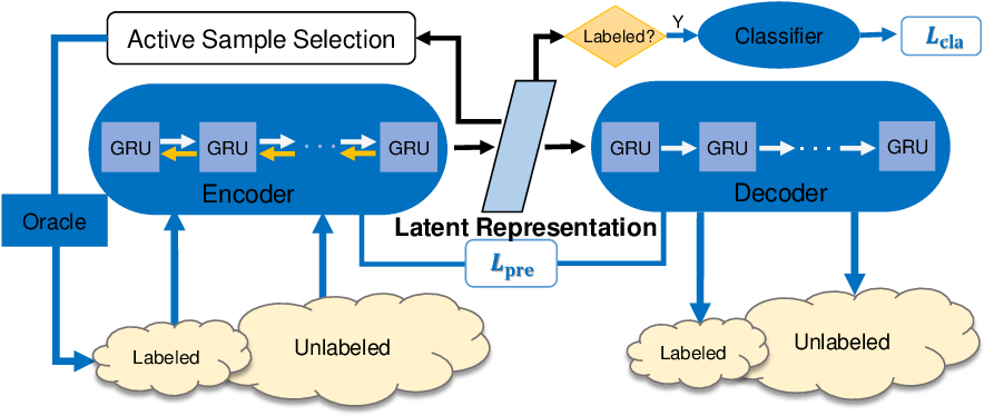 Figure 1 for Sparse Semi-Supervised Action Recognition with Active Learning
