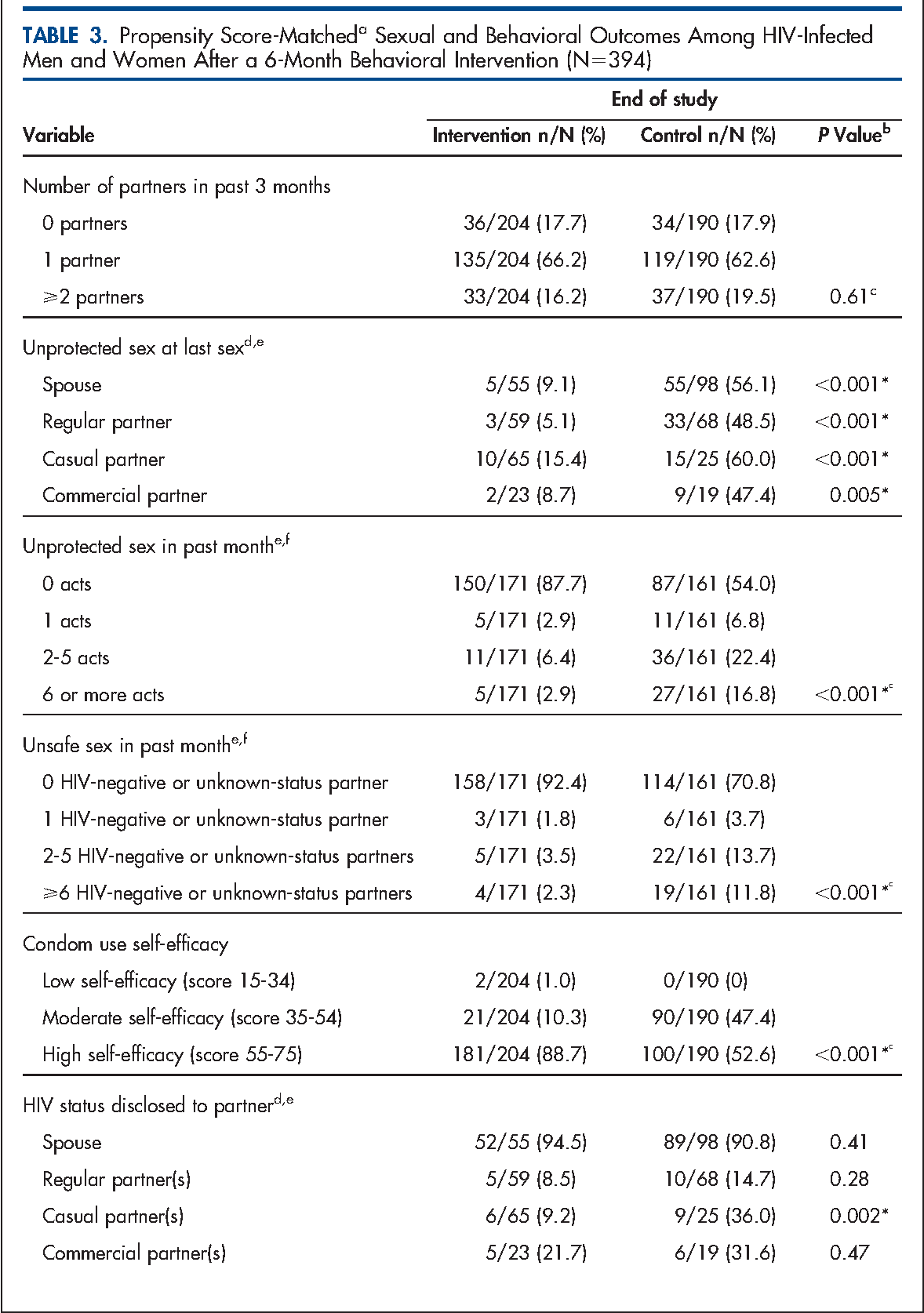 TABLE 3. Propensity Score-Matcheda Sexual and Behavioral Outcomes Among HIV-Infected Men and Women After a 6-Month Behavioral Intervention (N5394)