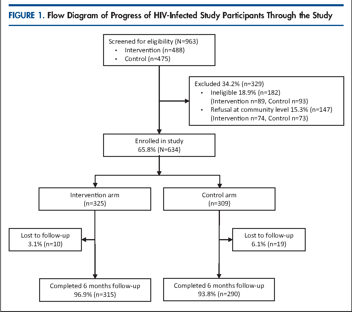 FIGURE 1. Flow Diagram of Progress of HIV-Infected Study Participants Through the Study
