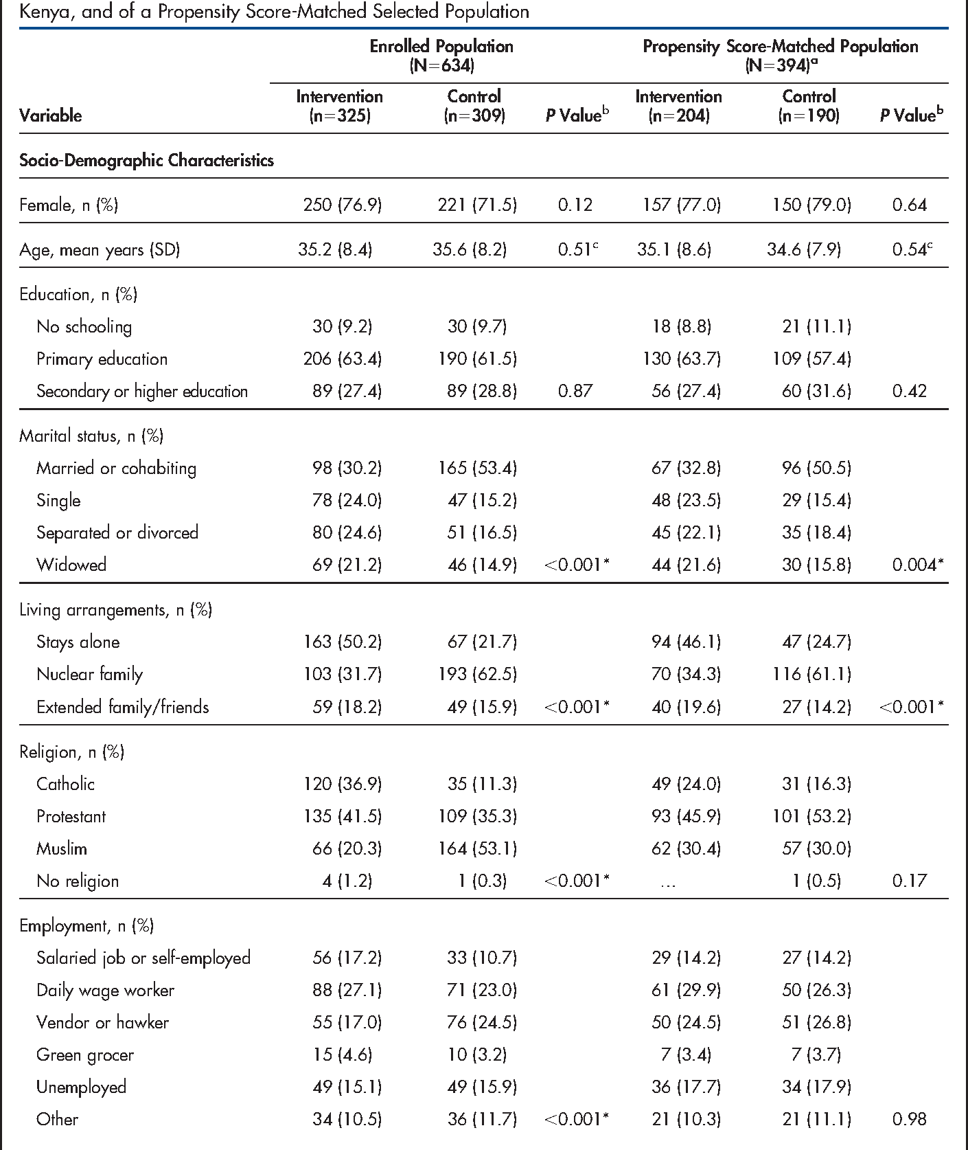 TABLE 1. Baseline Characteristics of HIV-Infected Adults Enrolled in Intervention and Control Sites in Mombasa, Kenya, and of a Propensity Score-Matched Selected Population