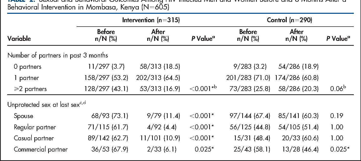 TABLE 2. Sexual and Behavioral Outcomes Among HIV-Infected Men and Women Before and 6 Months After a Behavioral Intervention in Mombasa, Kenya (N5605)