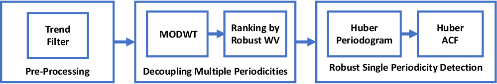 Figure 1 for RobustPeriod: Time-Frequency Mining for Robust Multiple Periodicities Detection