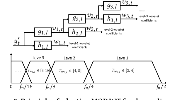 Figure 3 for RobustPeriod: Time-Frequency Mining for Robust Multiple Periodicities Detection
