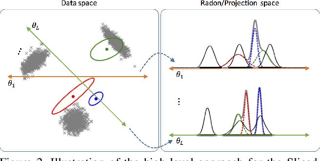 Figure 2 for Sliced Wasserstein Distance for Learning Gaussian Mixture Models