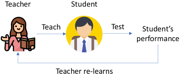 Figure 1 for Learning by Teaching, with Application to Neural Architecture Search