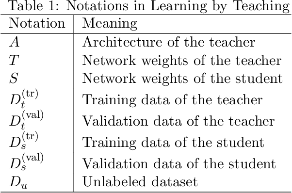 Figure 2 for Learning by Teaching, with Application to Neural Architecture Search